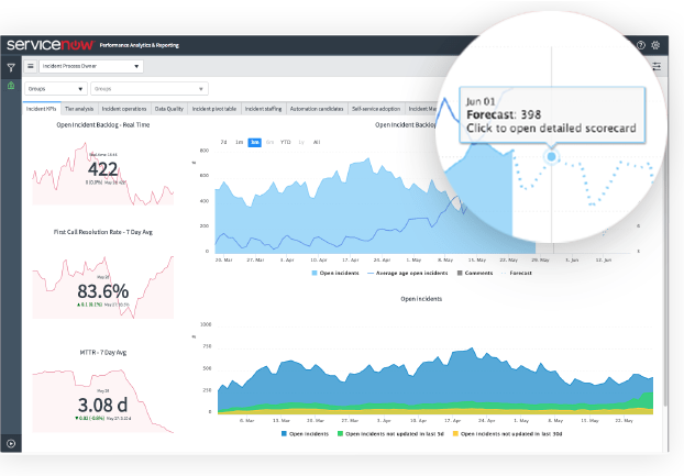 ServiceNow Performance Analytics can produce forecasting reports.