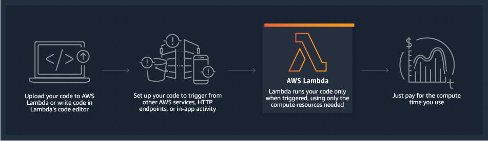 AWS Lambda working