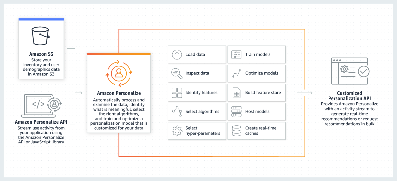 Amazon Personalize Working