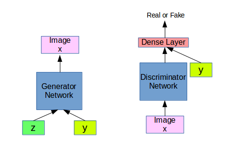 Architecture of Conditional Generative Adversarial Networks