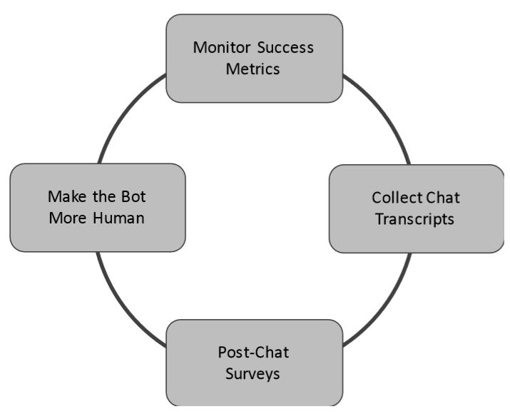 Chatbot Continuous Improvement Process