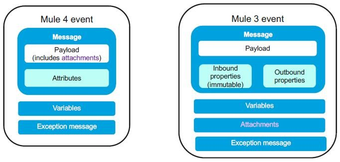 Comparing Mule4 and Mule 3 Event structure