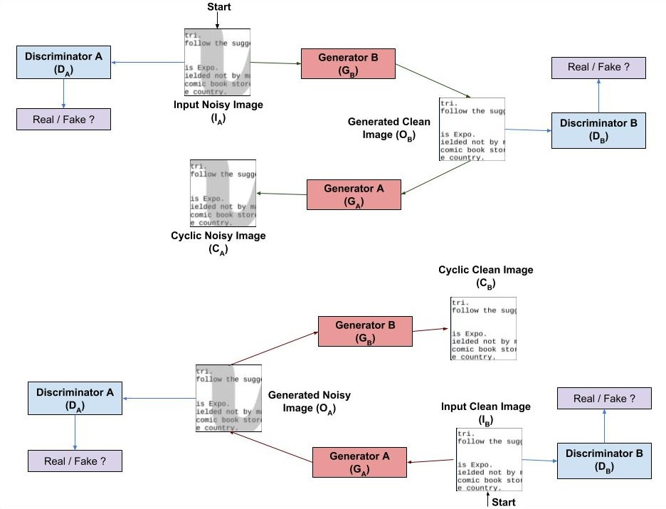 CycleGANs Implementation Document Cleaning Process
