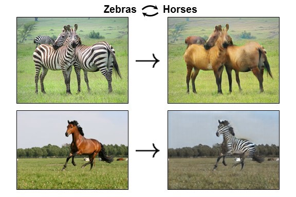 Application of Generative Adversarial Networks (GANs) for