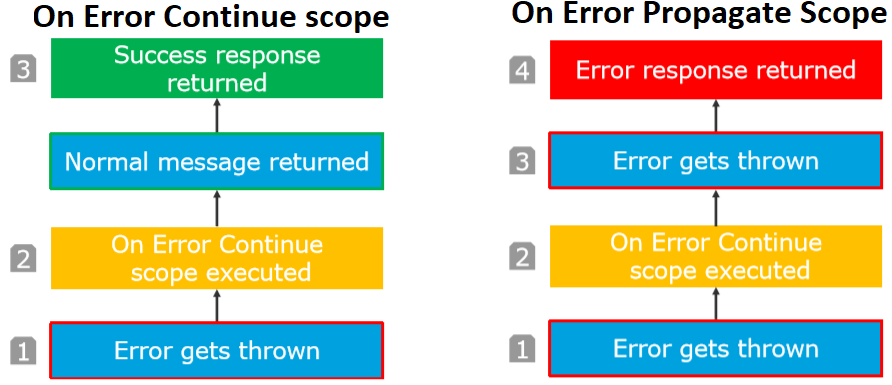 Flow  Error Continue and On Error Propagate Scope Mule 4