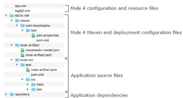 Mule 4 Application structure