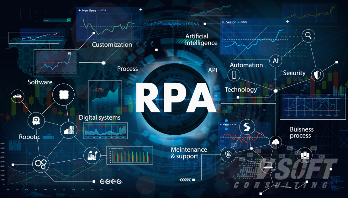 Process to Conduct RPA Feasibility Assessment