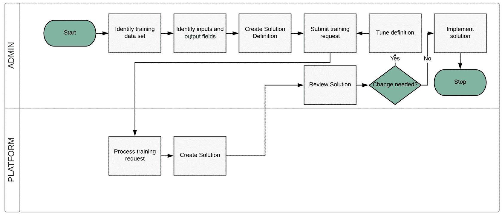 ServiceNow Agent Intelligent Process