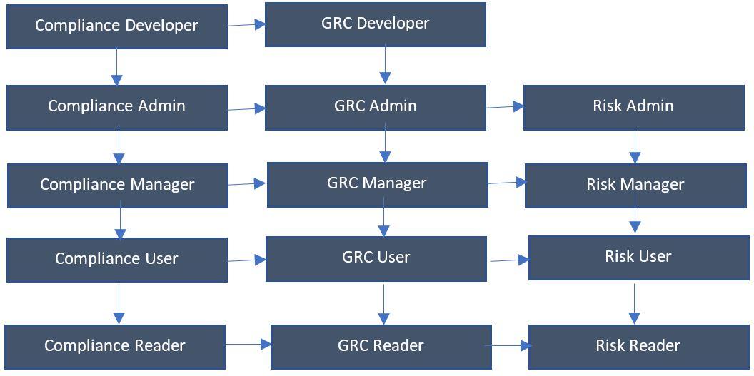 ServiceNow GRC Roles Matrix