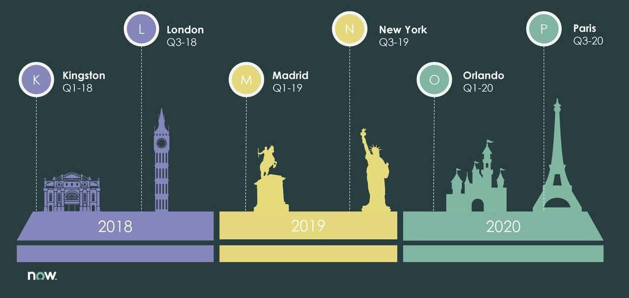 ServiceNow London