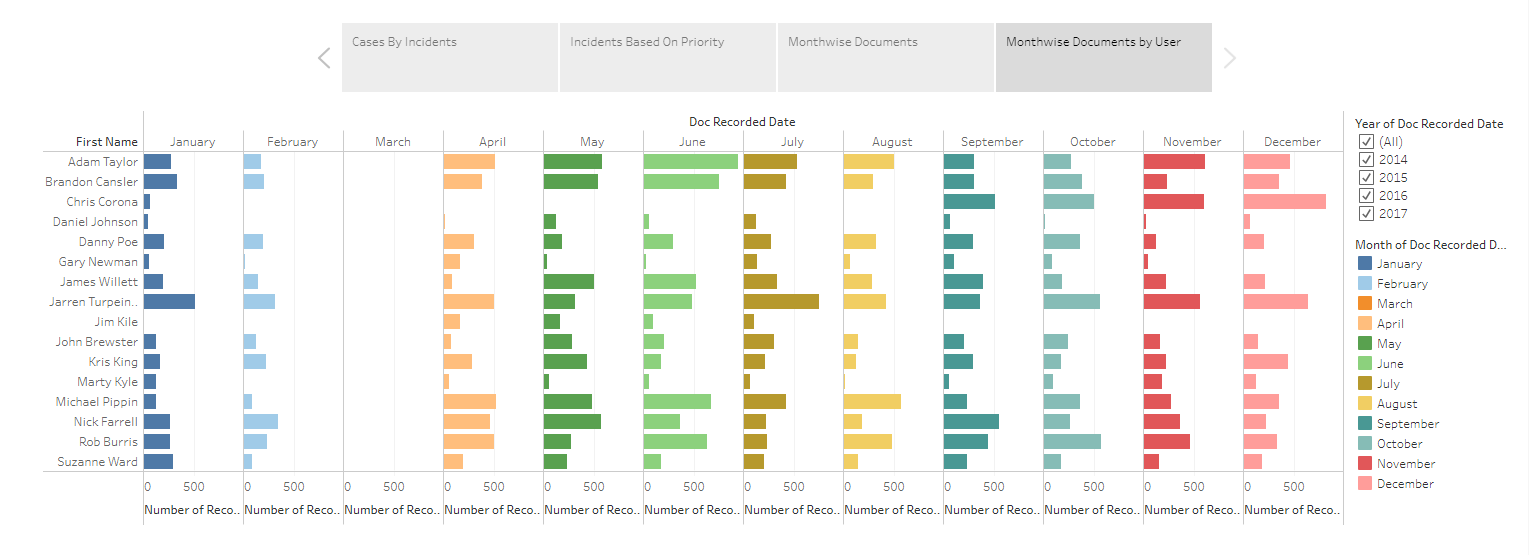 Tableau Interactive dashboard