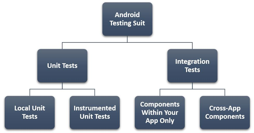 Andriod Testing Suit.jpg