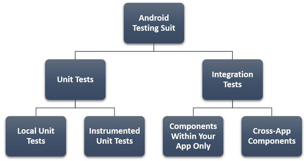 Andriod Testing Suit.jpg