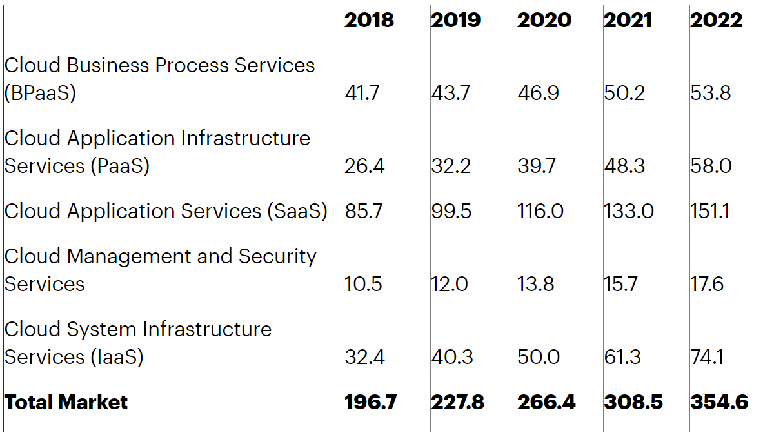 https://www.gartner.com/en/newsroom/press-releases/2019-11-13-gartner-forecasts-worldwide-public-cloud-revenue-to-grow-17-percent-in-2020