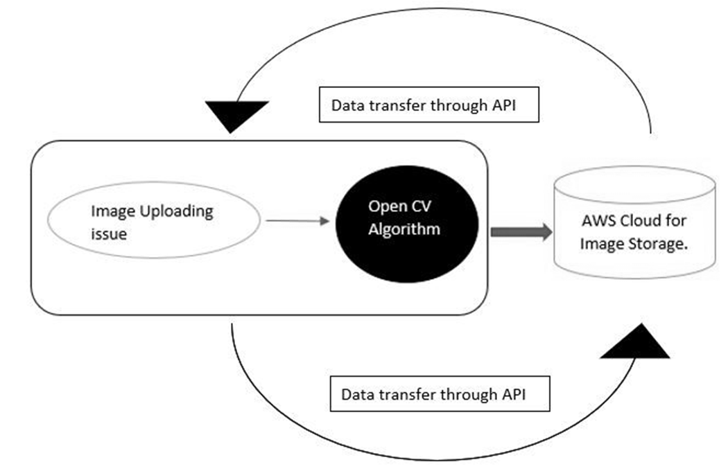 Process of Integration ServiceNow with AWS