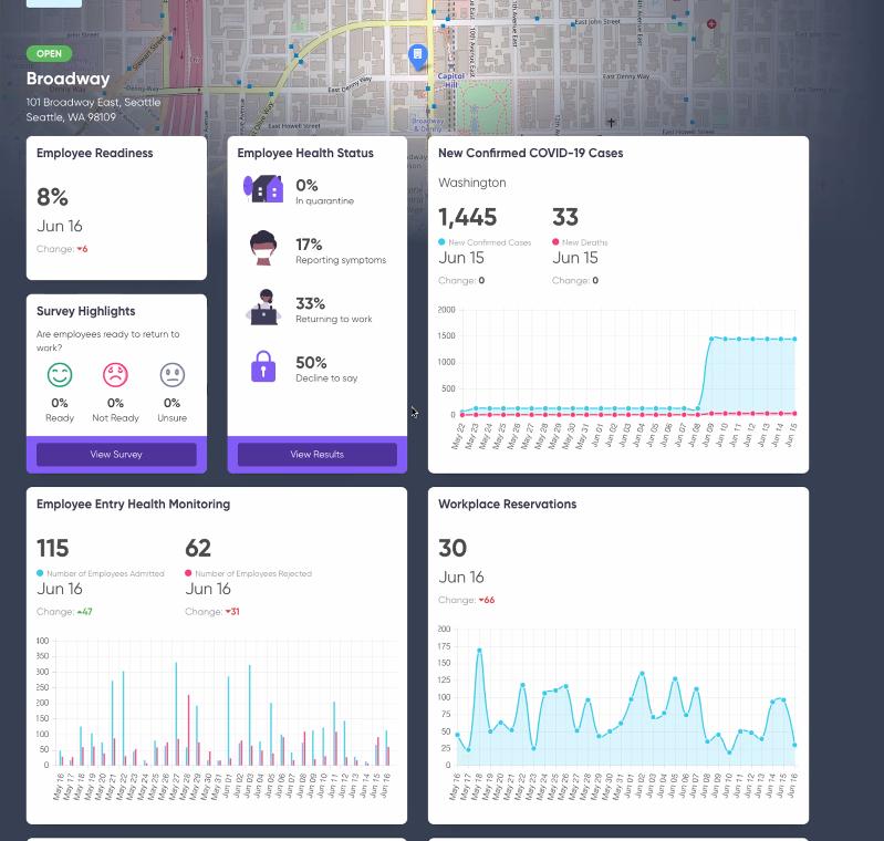 Analytics dashboard of servicenow safe workplace