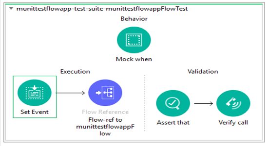 Figure 3: Applying MUnit test on a flow
