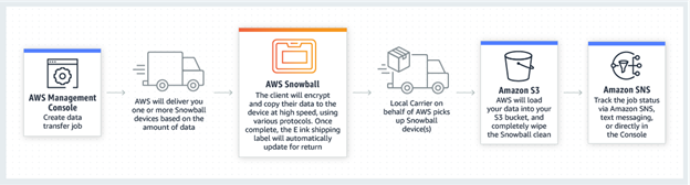 This chart shows how to transfer data using AWS Amazon Snowball.