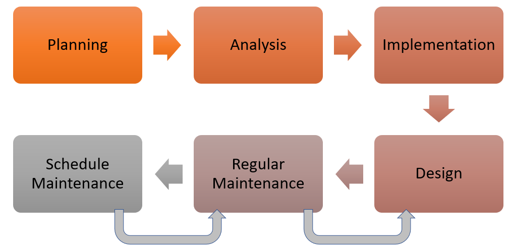 Approach for effective management of test data