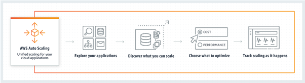Working of AWS Auto-scaling process