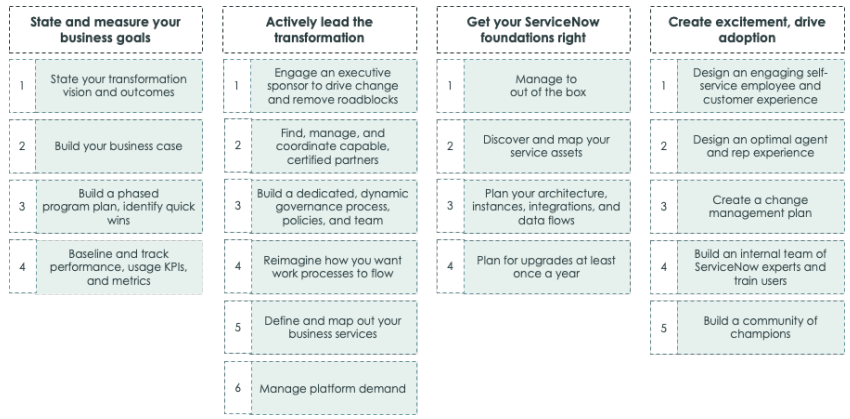 Key tasks to consider in Developing ServiceNow Implementation roadmap