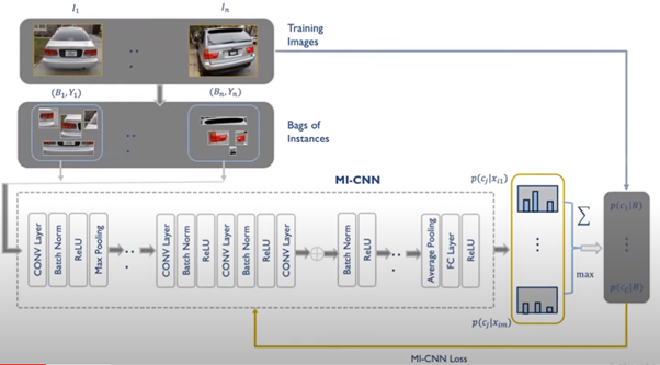 Figure: CNN based Vehicle Recognition Model