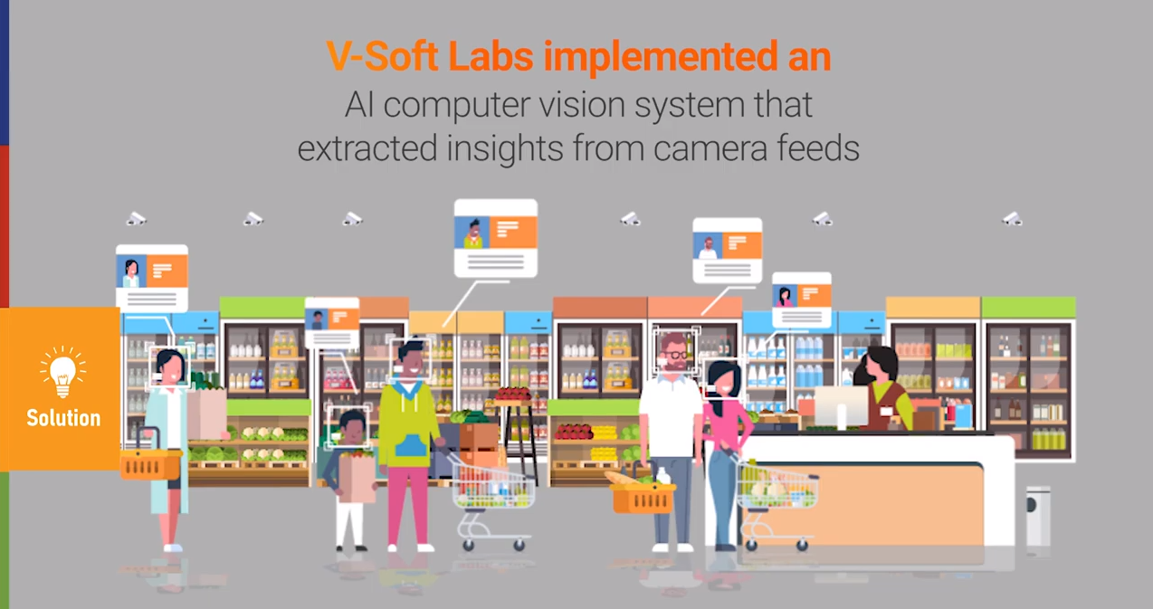 V-Soft Labs implemented an AI computer vision system that extracted insights from camera feeds.