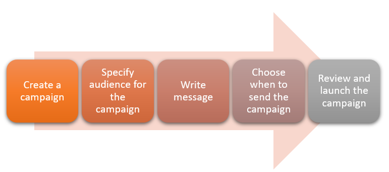 Campaign Creation Process