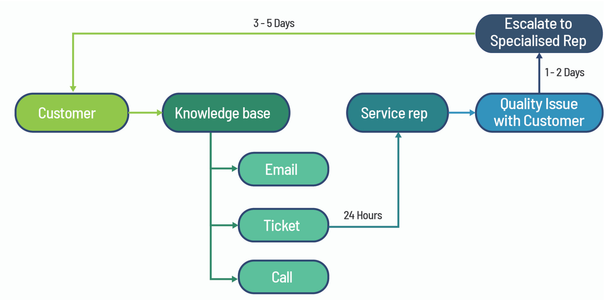 TYPICAL CUSTOMER SERVICE PROCESS