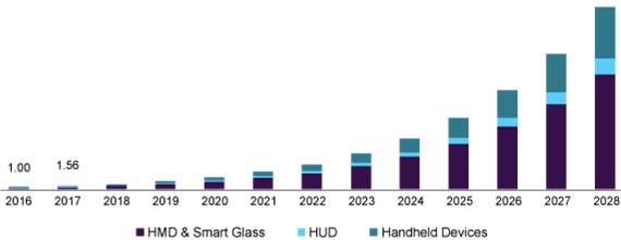 US Augmented Reality Market size by Grand View Research